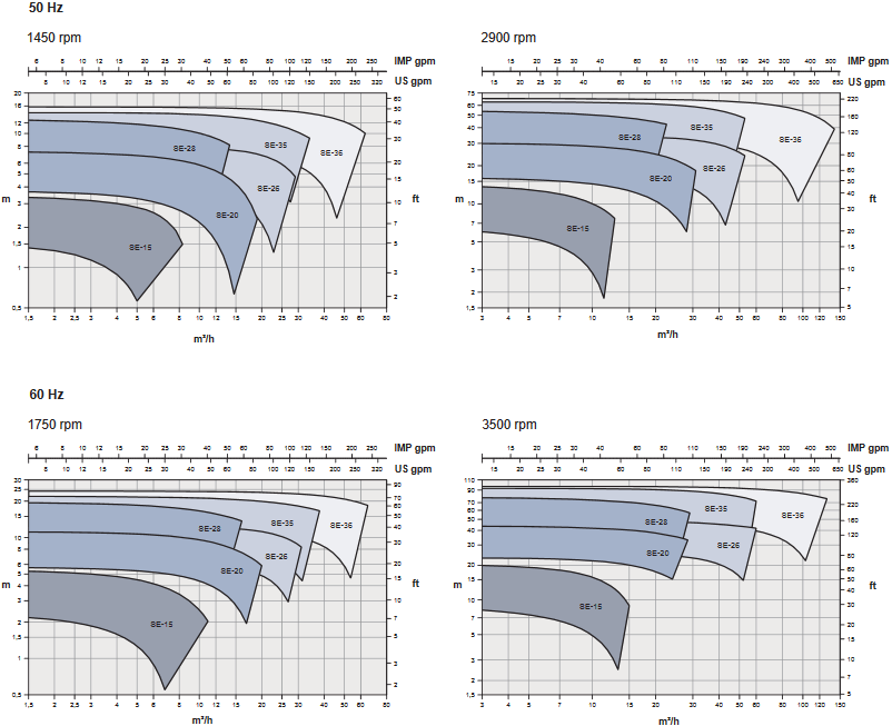Характеристики насосов Hyginox SE на графиках